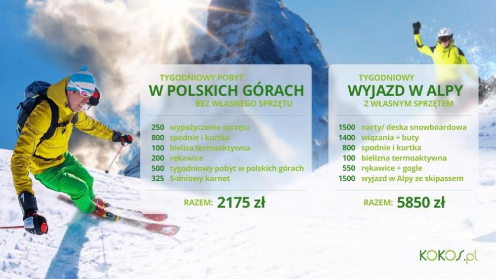 Czy narty naprawdę są drogie?