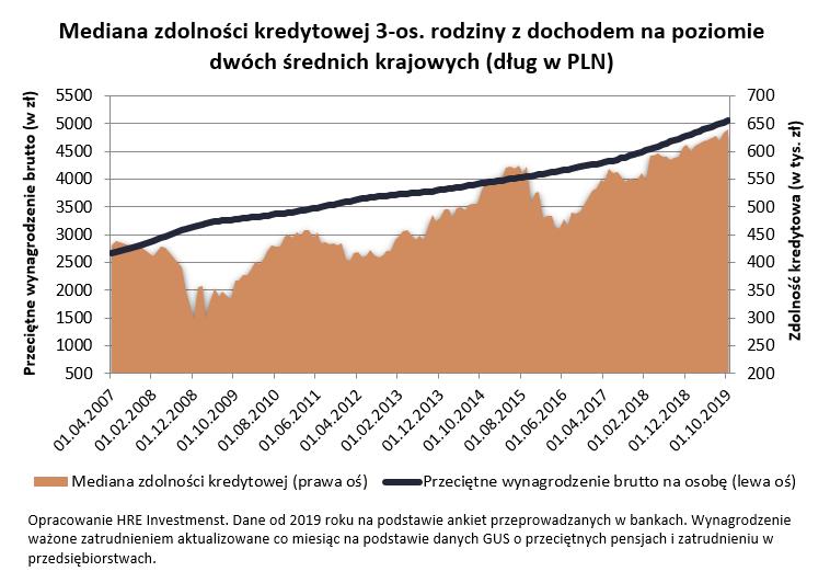 Połowa Polaków może kupić mieszkanie na kredyt